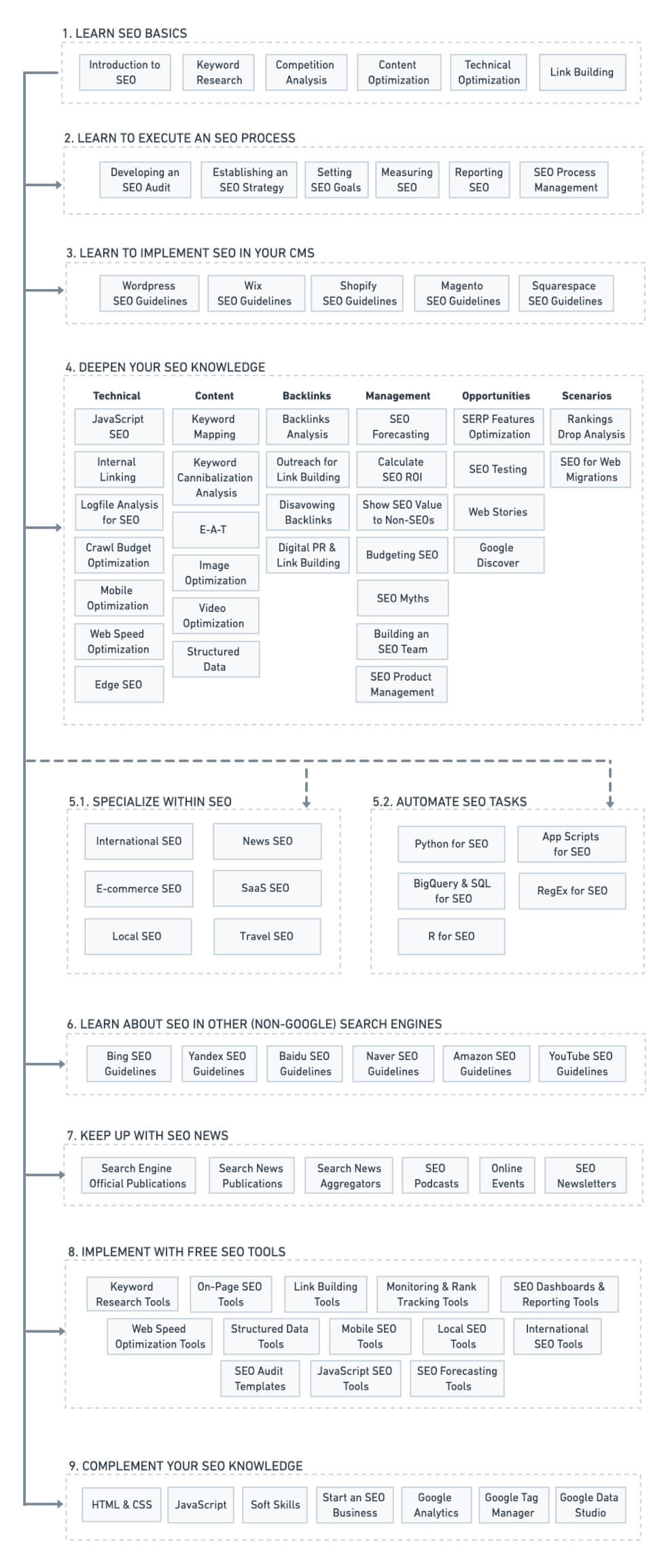 Learning SEO Roadmap - With Free Guides and Tools